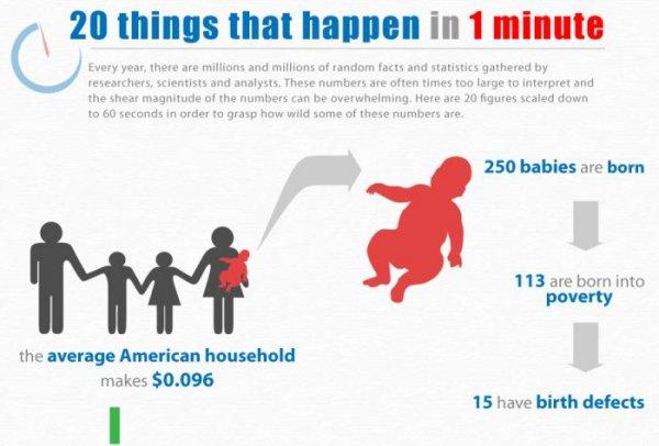 Инфографика: 20 событий за 1 минуту